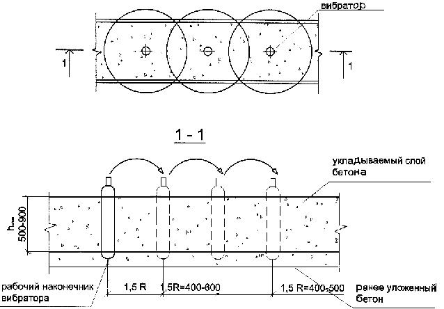 Схема бетонной распалубки
