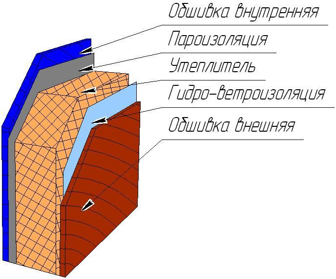 Схемы утепления зданий