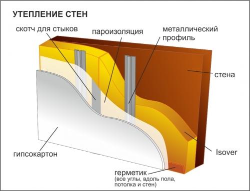 Как утеплить стены в доме