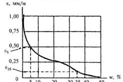 График усадки при высыхании бетона