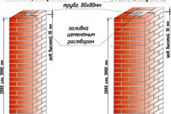 Конструкция кирпичного столба под забор
