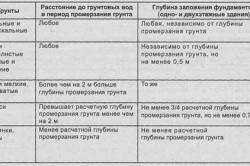 Таблица типов грунтов