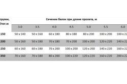 Таблица подбора сечения деревянных балок