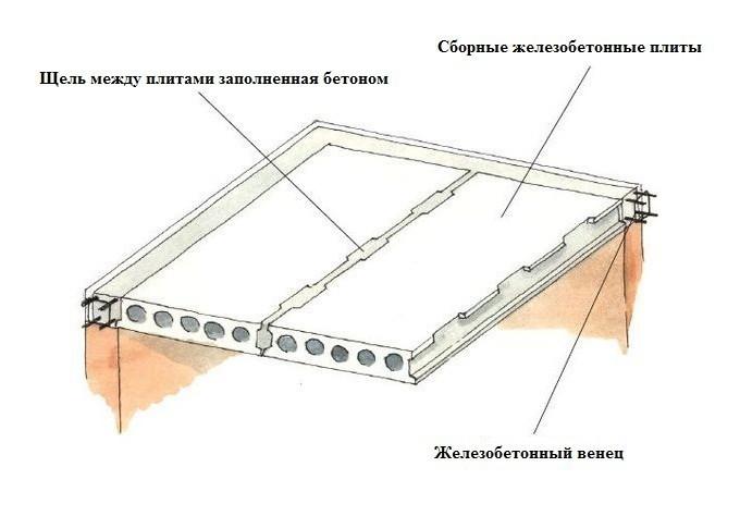 Укладка плит перекрытий зазоры плиты специальные перекрытие