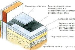 Схема бетонного пола с термоизоляцией