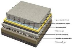 Схема бетонного пола с утеплителем