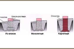 Схема бутового столбчатого фундамента