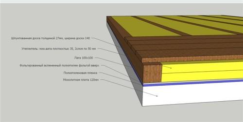 Схема деревянного пола на бетонном перекрытии