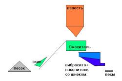 Схема изготовления известкового раствора