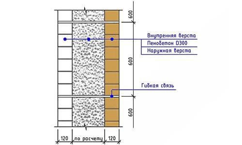 Схема кладки пенобетоном