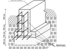 Схема ленточного фундамента с опорной подошвой