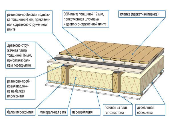 Схема межэтажного перекрытия деревянного дома