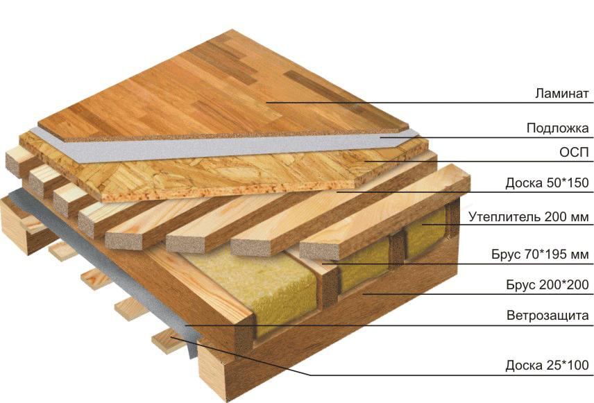 Схема межэтажного перекрытия по балкам