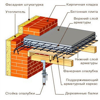 Потолок монолитный железобетонный паспорт на изделие железобетонное