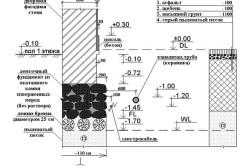 Схема осадки бутового фундамента