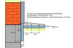 Схема отмостки и цоколя