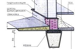 Схема отмостки ленточного фундамента