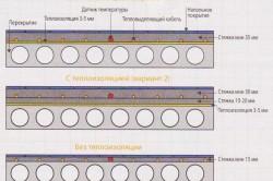 Схема пескобетонной стяжки пола