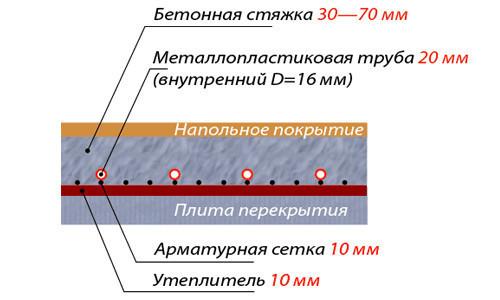 Схема пола из пенобетона