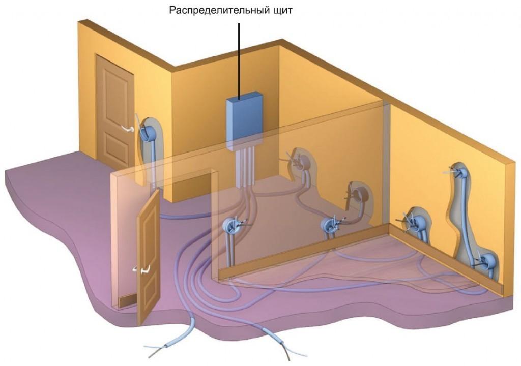 Можно ли прокладывать электропроводку по полу