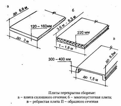 Железобетонная плита нагрузки железобетонные колодцы д 1000