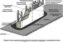 Схема стены из монолитного пенобетона