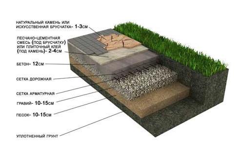 Схема укладки брусчатки на цементно-песчанный раствор