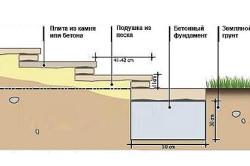 Схема укладки лестницы из бетона