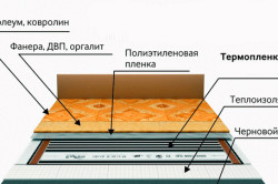 Схема укладки проводки на стяжку