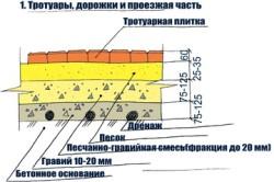 Схема укладки тротуарной плитки на бетонное основание