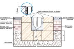 Схема установки бетонных лотков