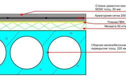 Схема устройства плиты бетонного перекрытия