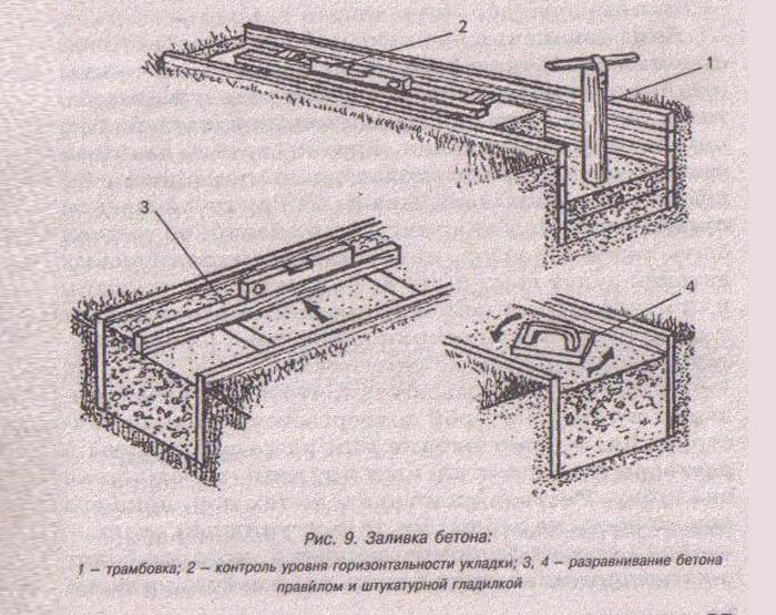 Инструменты для бетонной смеси прочный цементный раствор для наружных работ