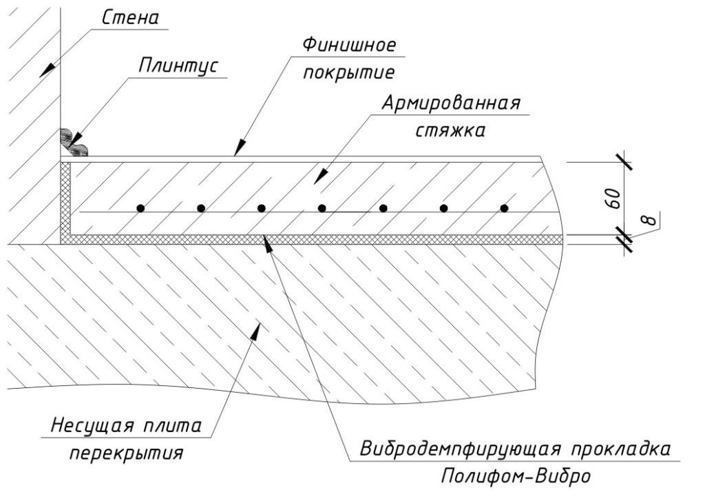 Шпаклевка бетонного пола