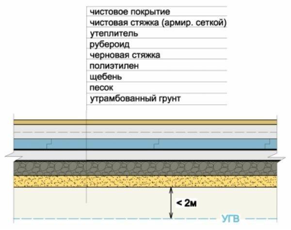 Схема обустройства бетонного пола с слоями гидроизоляции