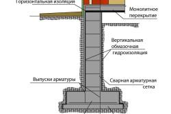 Схема элементов фундамента