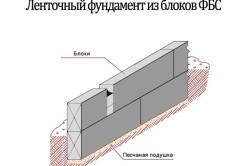 Схема устройства фундамента из блоков