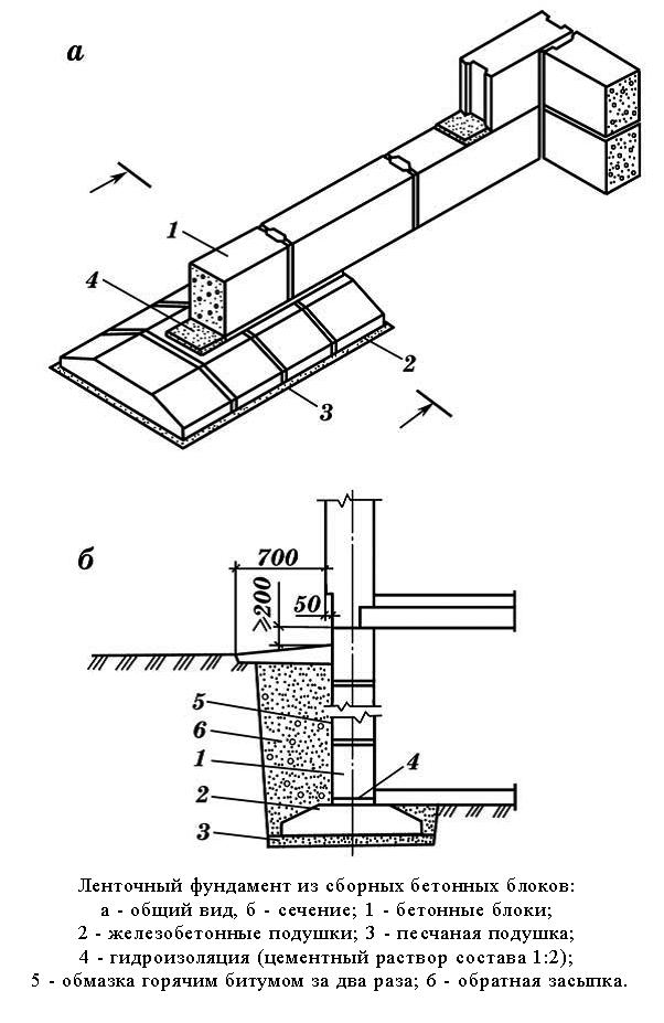 Схема фундамента из бетонных блоков