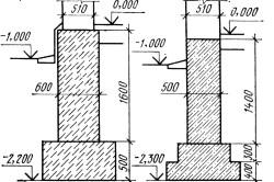 Схема ленточного фундамента с использованием бутового камня