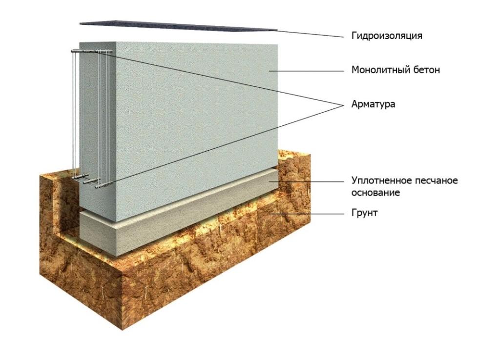 Схематичное изображение ленточного фундамента