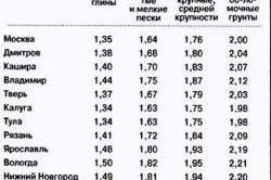 Таблица промерзания грунтов