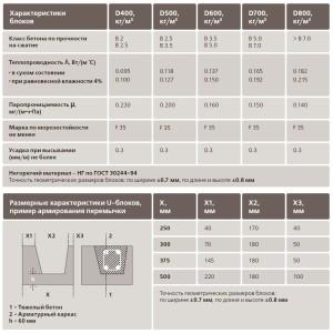 Таблица сравнительной характеристики между разными марками газобетона