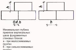 Прочность конструкции блоков