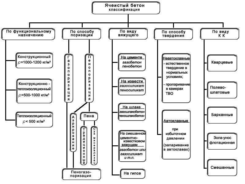 Схема 1. Классификация ячеистого бетона