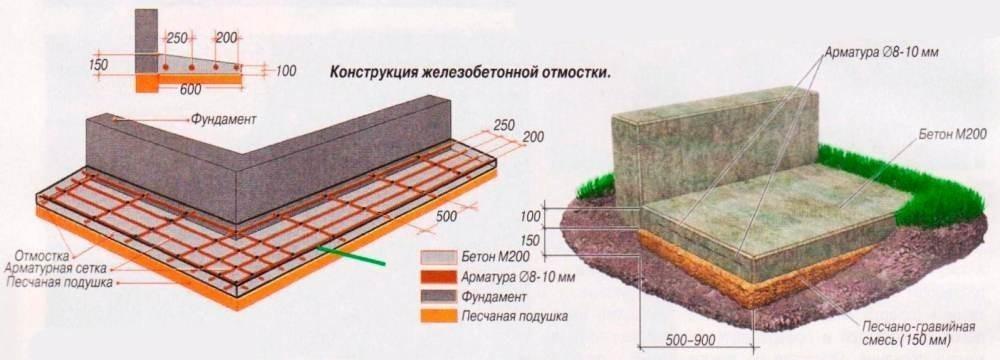 Конструкция железобетонной отмостки