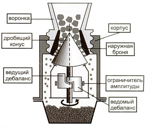 Схема конусной дробилким