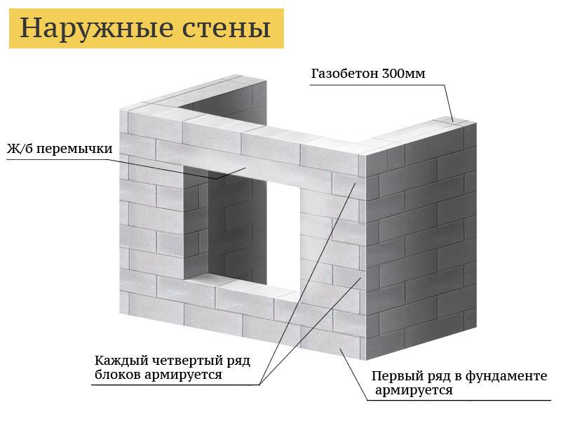 Наружные стены - сплошная кладка из газобетона.
