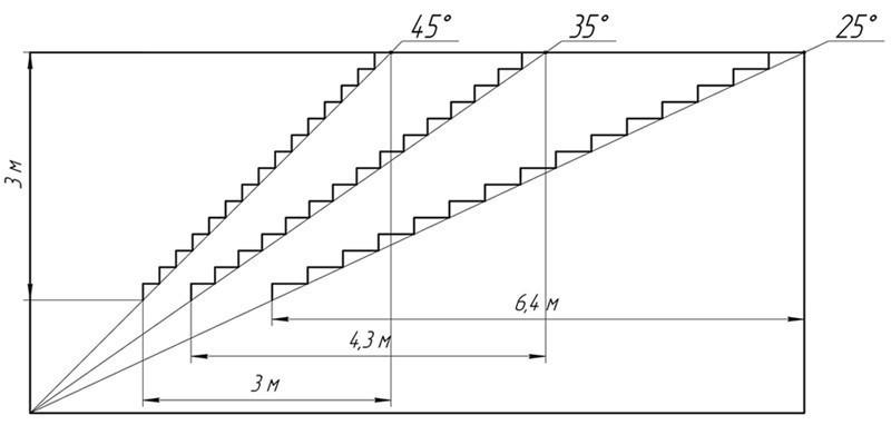 Выбор угла бетонной лестницы