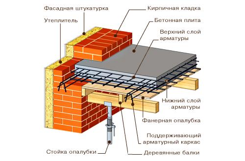 Усиление плиты перекрытия набетонкой лесобаза жби 3