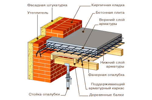 Ремонт монолитных железобетонных перекрытий колонна сборная железобетонная